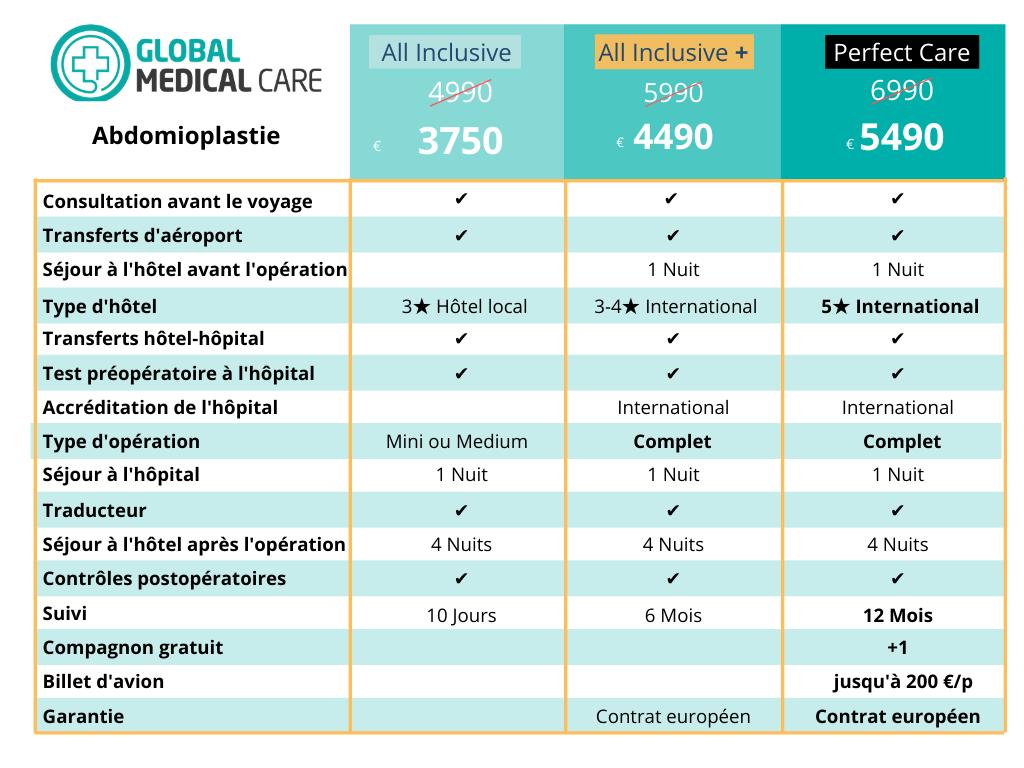 Abdominoplastie - Prix Coût Turquie